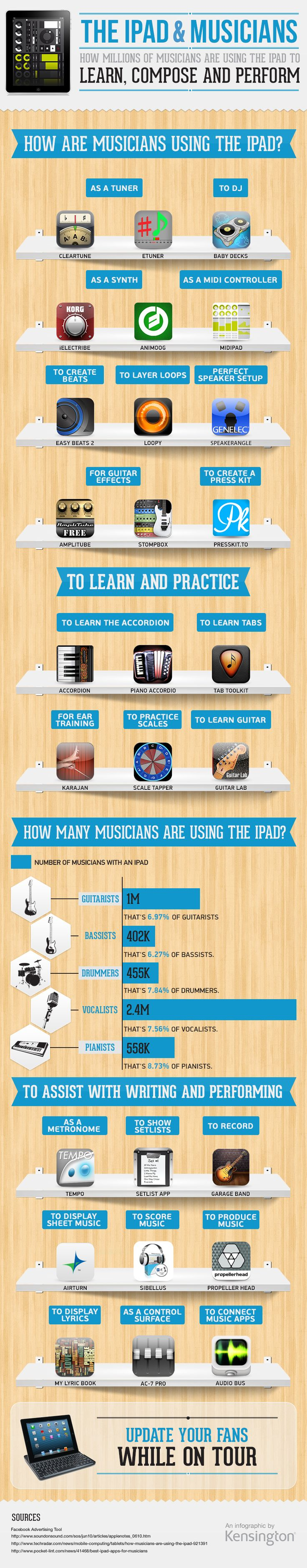 Cómo usan el iPad los músicos #infografia #infographic #apple