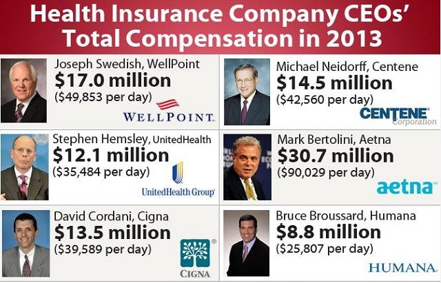 Health insurance corporate CEOs rake in millions while the masses can barely afford premiums http://www.naturalnews.com/045387_health_insurance_CEO_salaries_medical_costs.html