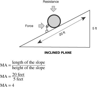 1000+ ideas about Inclined Plane on Pinterest | Simple Machines ...