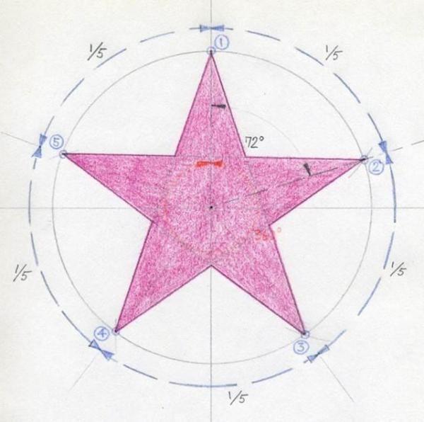 Comment dessiner une étoile à 5 branches. Certaines personnes pensent que dessiner une étoile à 5 branches est compliqué. En fait, c'est tout le contraire et nous allons vous le démontrer en quelques étapes. Il y a deux façons de dessiner une...
