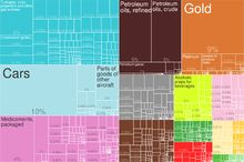 Econemy  This image shows the UK's biggest exports. The United Kingdom has a total of 472 billion worth of exports and $663 billion worth of imports. The United Kingdom has the 9th largest economy in the world and the top export destinations include The United States, Germany, The Netherlands, Switzerland and France. The GDP per capita 40.2k as in 2014.