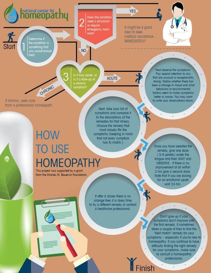 How To Use Homeopathy | National Center For Homeopathy