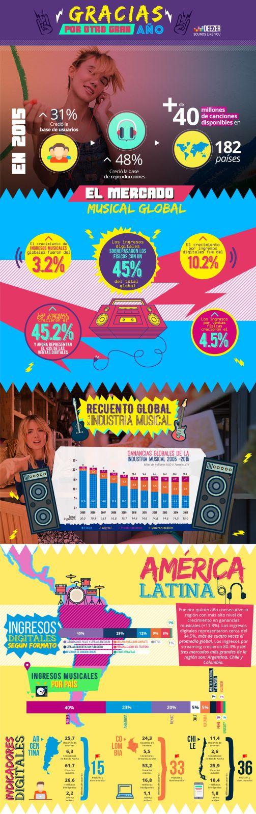 Así está el mercado del streaming de música en Colombia - Novedades tecnología - ELTIEMPO.COM