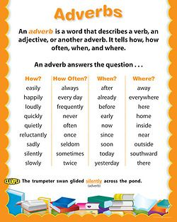 Gramatica ingles. Poster of Adverbs