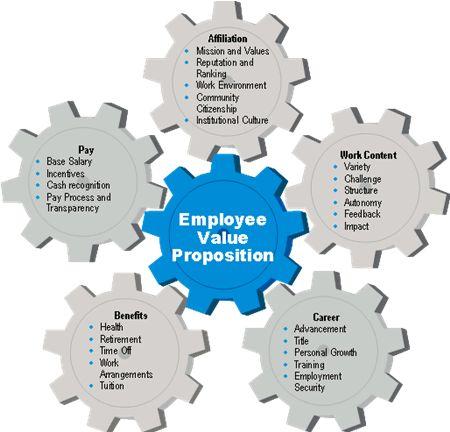 La marque employeur, c'est quoi ?  #RH #marqueemployeur #journalducm