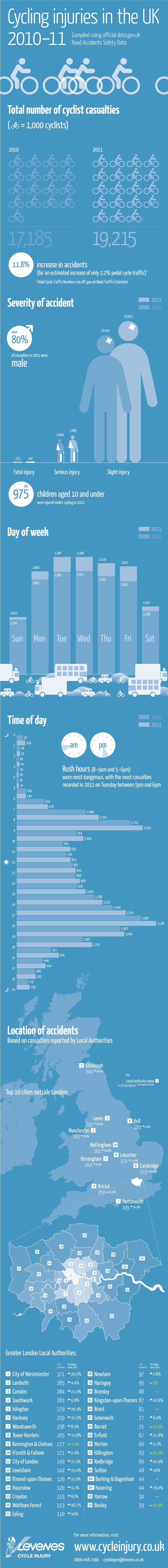 UK Cycling Accidents 2011