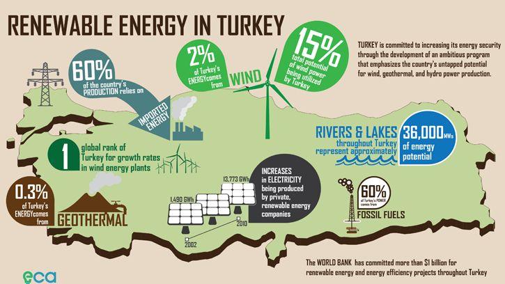 Energy in Turkey