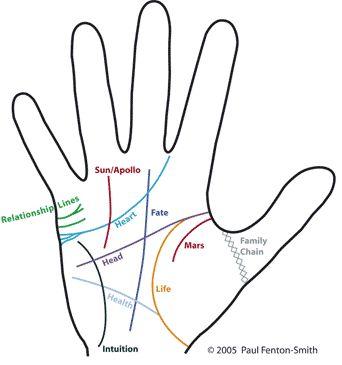 palm reading chart lifeline: 39 best palmistry images on pinterest palm reading palmistry