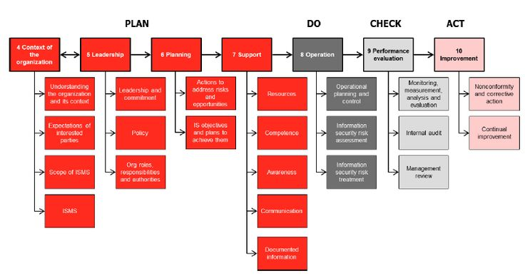Image result for iso 27001 integrity
