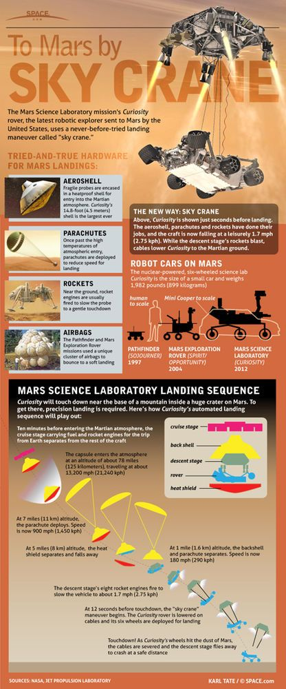 NASA's Curiosity rover is the size of a small car and will use a unique way to land on Mars. Learn all about the rocket sky crane that will lower the Mars Science Laboratory Curiosity to the Martian surface in this SPACE.com infographic.