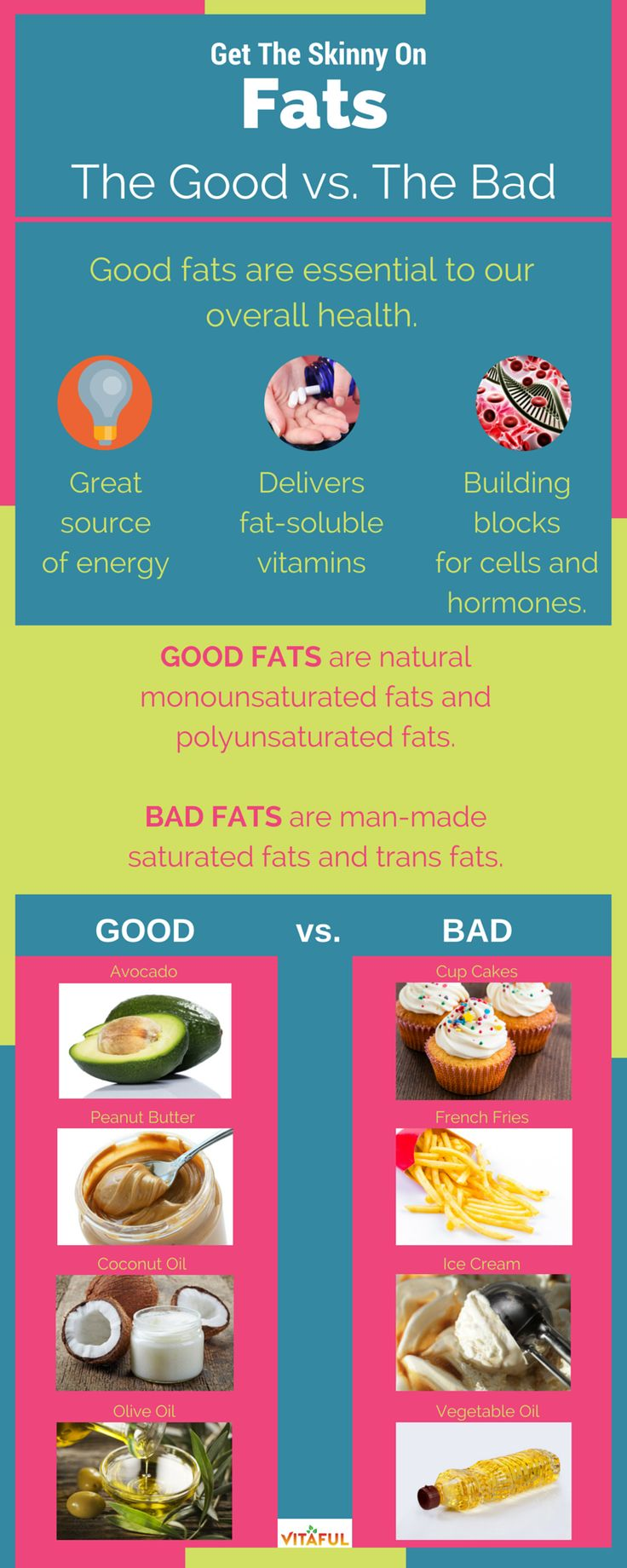 Food Facts: Learn the Difference Between Good Fats vs Bad Fats. Also Includes a Healthy Foods List compared to a Junk Food List.
