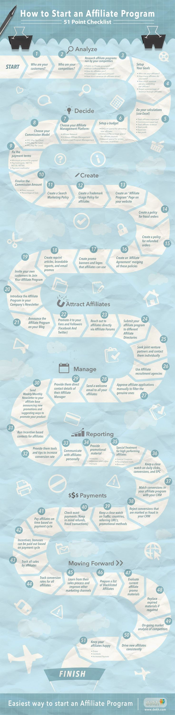 Neat Infographic for #AffiliateMarketers How to Start an Affiliate Program   Infographic image start affiliate program infographic10: