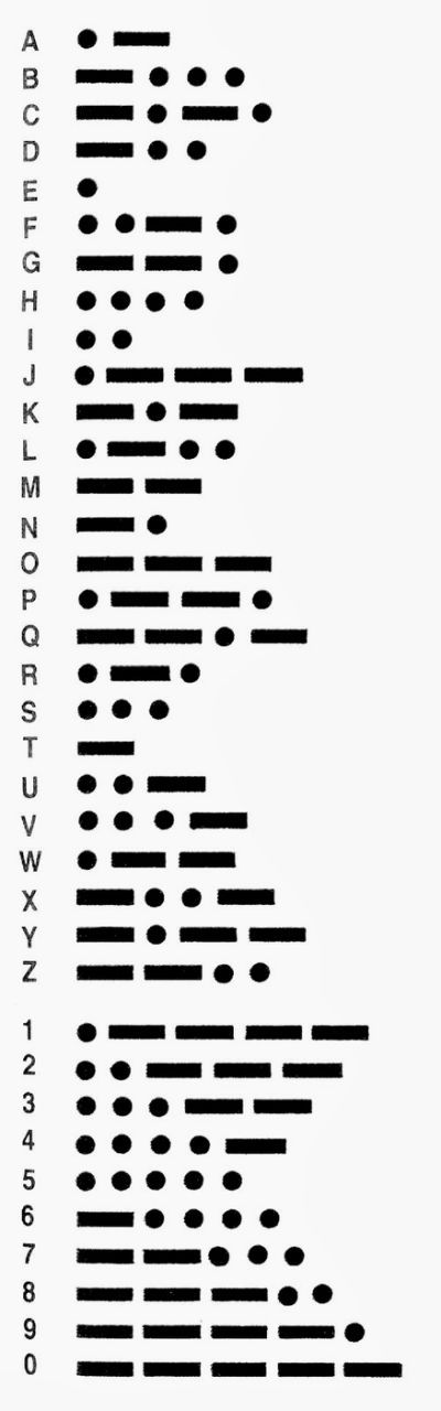 Best 25+ Morse code letters ideas on Pinterest Secret code - morse code chart