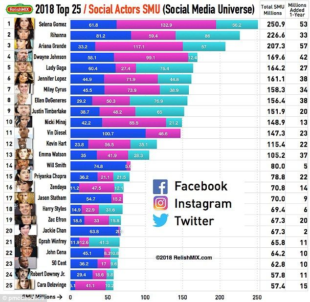 Selena Gomez Rihanna and JLO are at top on social media  When it comes to social media women have the power.  Newstatistics released on Friday show that eight of the top ten most powerful people on social media are women.  Selena Gomez Rihanna and Jennifer Lopez are all named in the chart byRelishMixfor Dateline.  Number one on the list was the young Heart Wants What It Wants singer Selena.  At only 25-years-old she has a total of 133million followers on Instagram and an overall total of…
