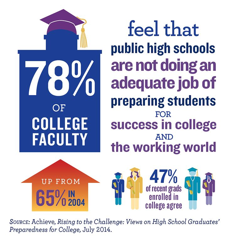 How to Succeed in College: 99 Student Success Tips