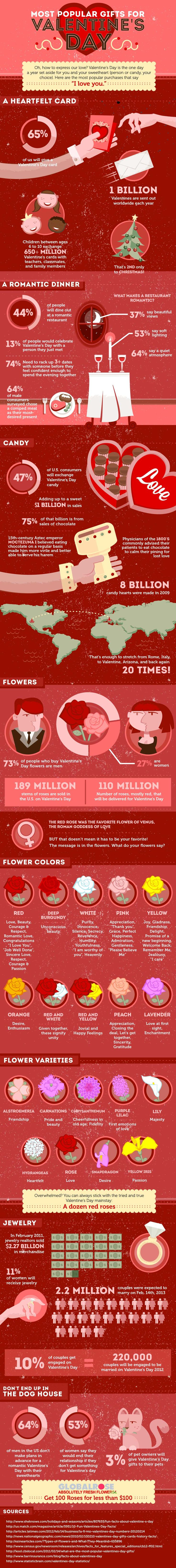 37 best Valentines Day Infographics images on Pinterest ...