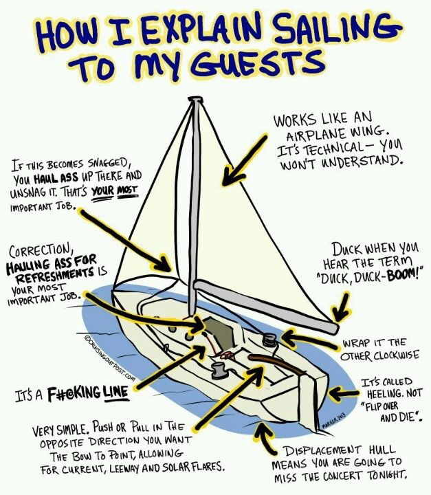 great sailing tips << Repinned by @Boats for Sale UK. Follow us on Twitter or Like us on Facebook. www.boatsforsaleu...