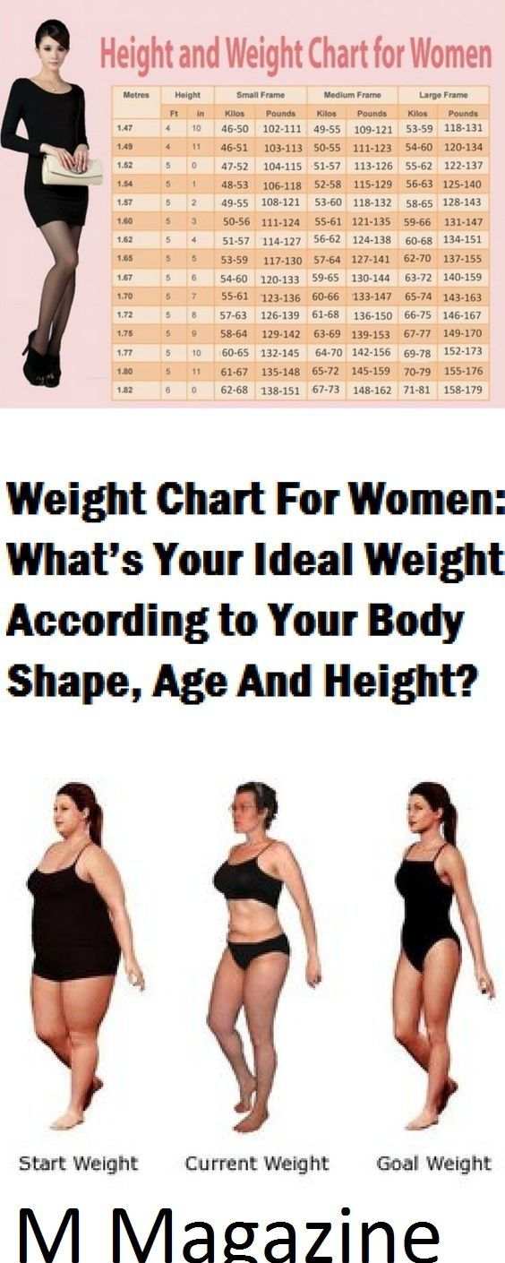 The 25 best height to weight chart ideas on pinterest weight weight chart for women whats your ideal weight according to your body shape age and height nvjuhfo Images