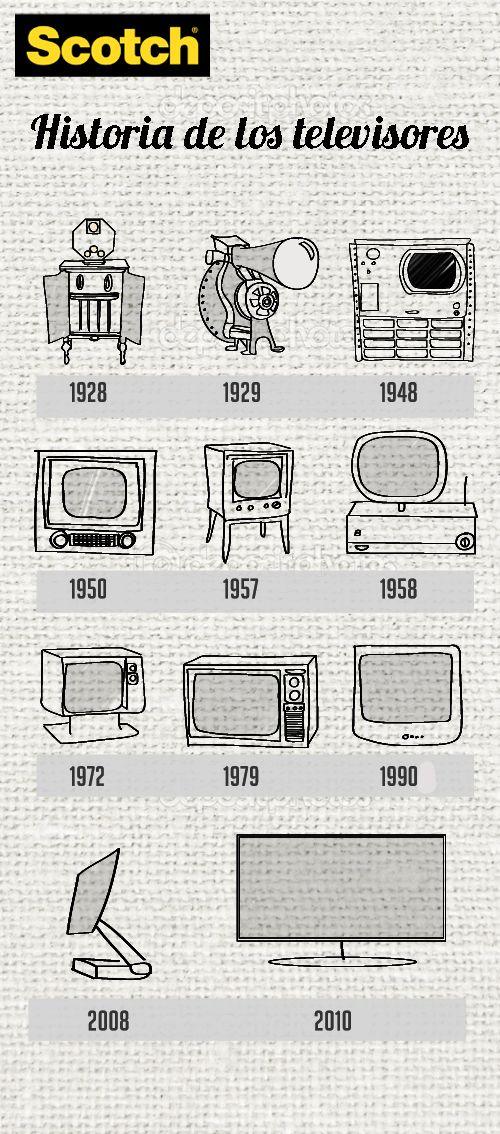 Ideas, Manualidades y Scrapbooking:Línea del tiempo: historia del televisor   Scotch® México
