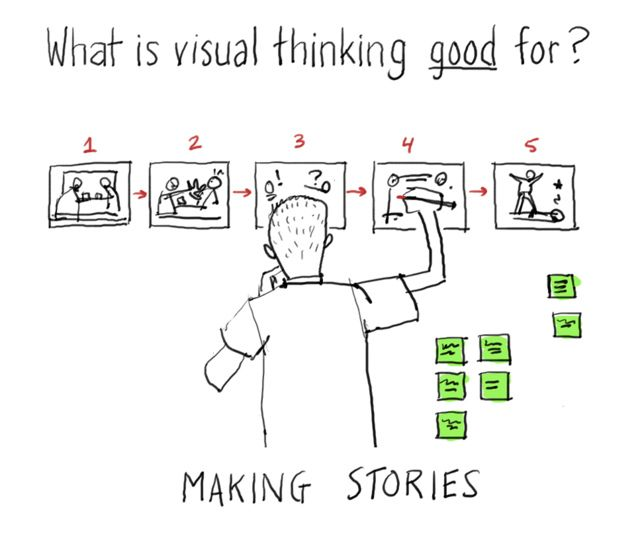 Visual thinking is good for making stories.