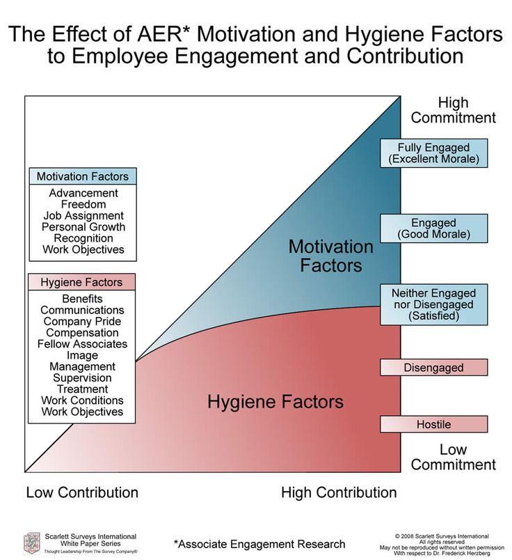 Herzberg's Motivation / Hygiene Factors