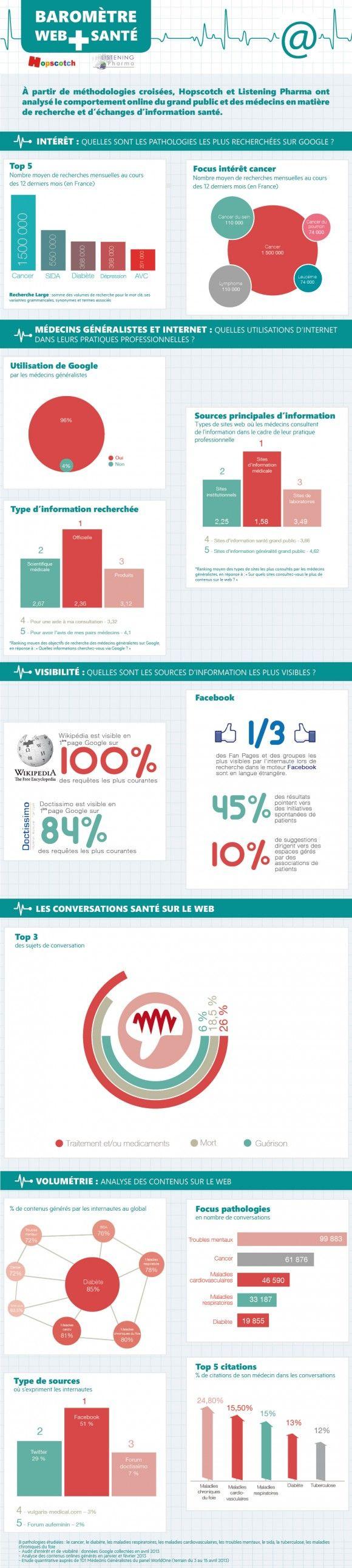 Baromètre Web et santé - Infographie
