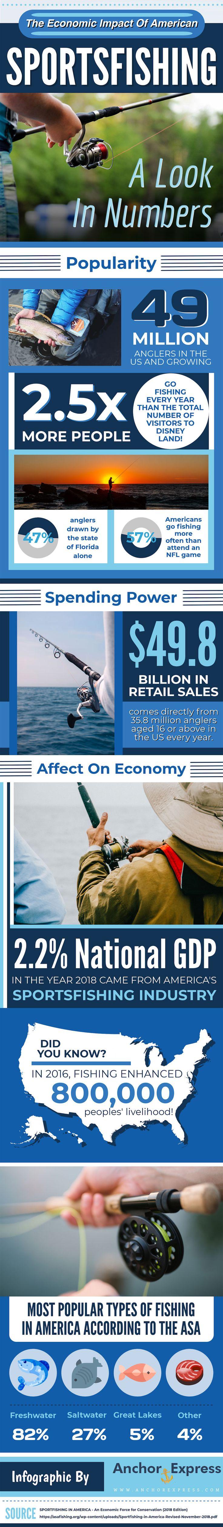 The Economic Impact of America Sportsfishing Infographic