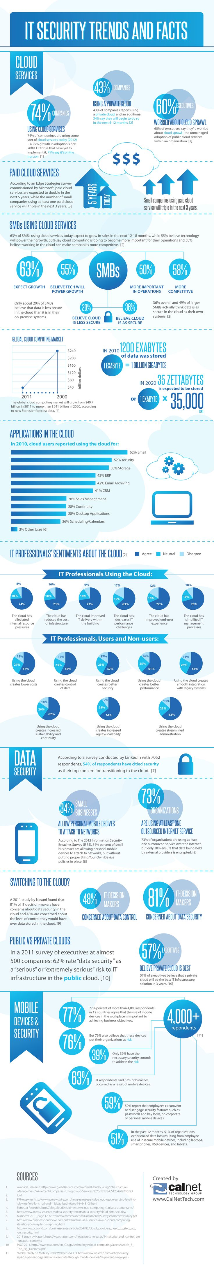 IT Security in the #Cloud, #BigData, and mobile devices Trends and Facts [INFOGRAPHIC]