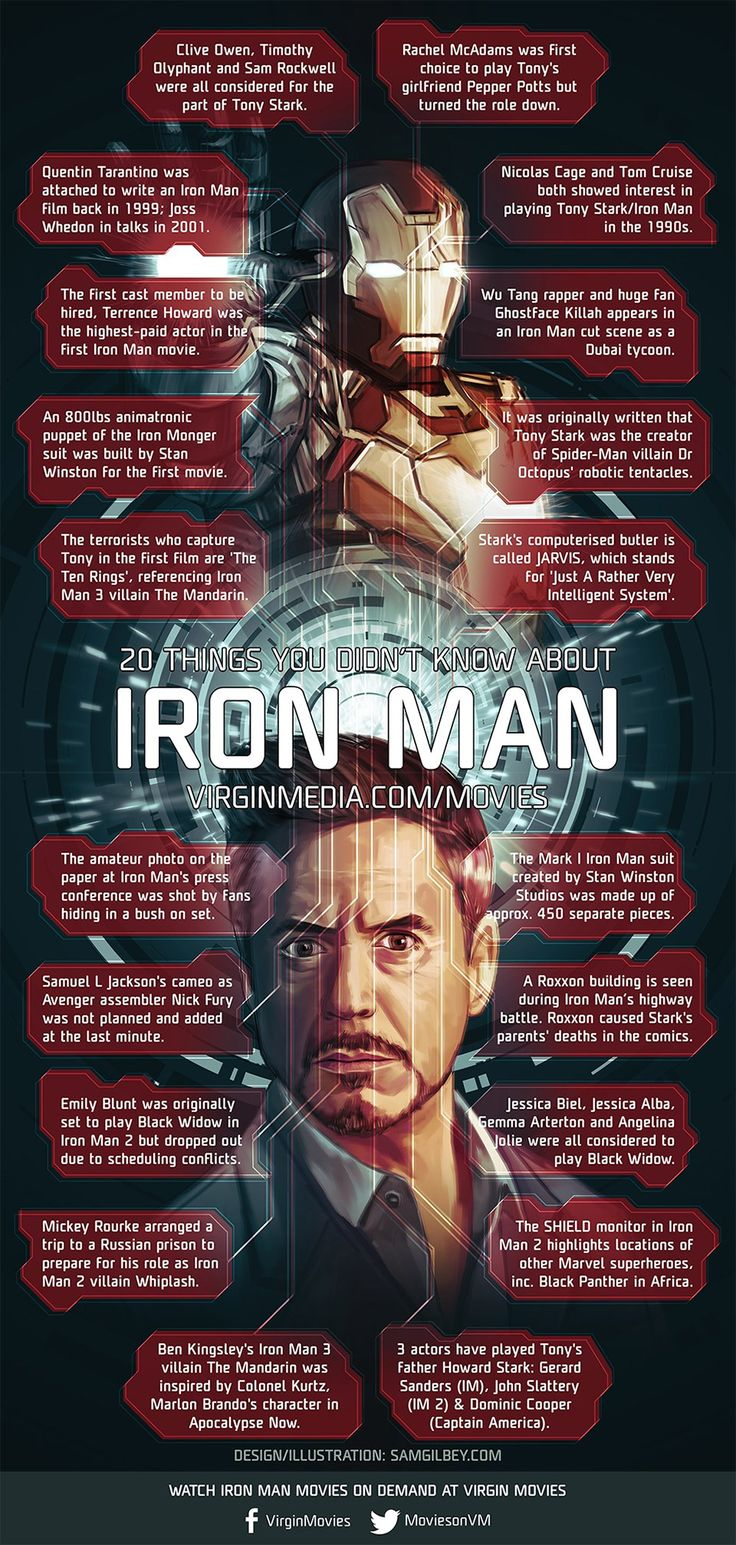 20 Facts You Didn't Know About the Iron Man Movies