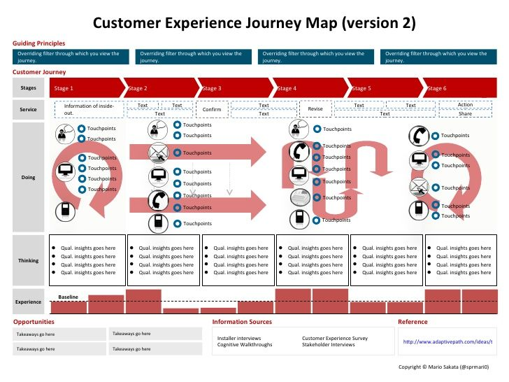 The customer experience journey map a template visual for Experience design consultant
