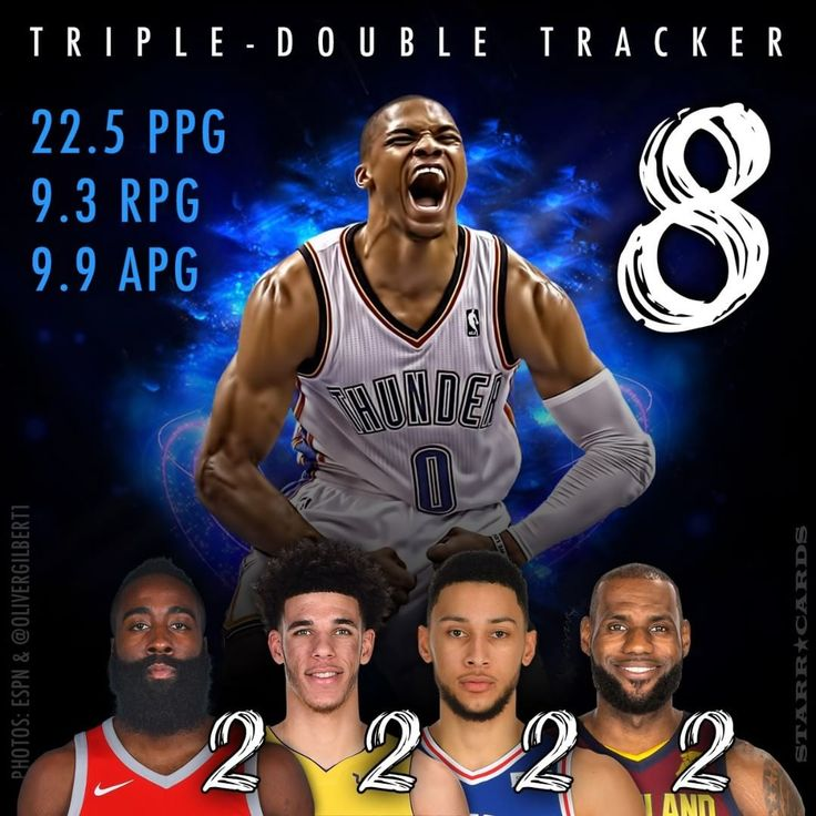 NBA triple-double tracker: Russell Westbrook leads James Harden Lonzo Ball Ben Simmons LeBron James and the rest of the pack via @starrcards http://www.starrcards.com/triple-double-tracker-russell-westbrook-leads-james-harden-lonzo-ball-ben-simmons-and-the-pack/ #ThunderUp #ThunderNation #Russell Westbrook #Rockets #RocketsNation #JamesHarden #Lakers #LakersNation #LonzoBall #Sixers #SixersNation #BenSimmons #Cavs #CavsNation #CavsFan #LeBronJames #NBA #tripledouble #stats #basketball #MVP