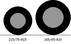 215/75r15 vs 265/65r20 Tire Comparison Side By Side