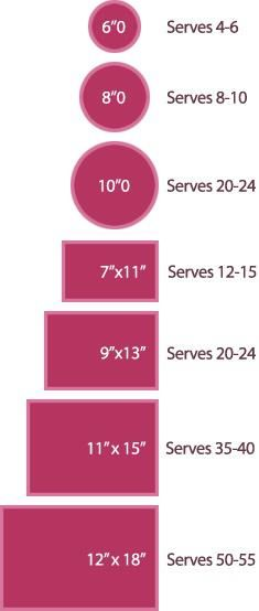 another helpful guide.: Size Servings, Cake Size, Servings Size, Servings Charts, Sheet Cakes, Cake Decor, Wedding Cakes, Cake Servings, Cake Pans