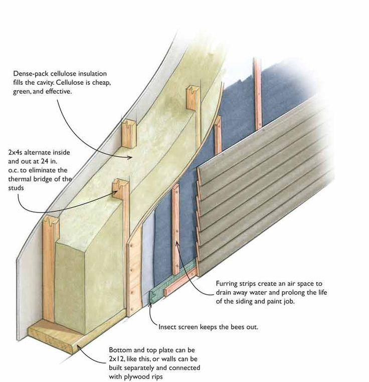 An Easy Way To Build A Thick Wall Is With Alternating Studs  Double Stud  Walls Make Lots Of Room For Insulation And Deep Window Seats