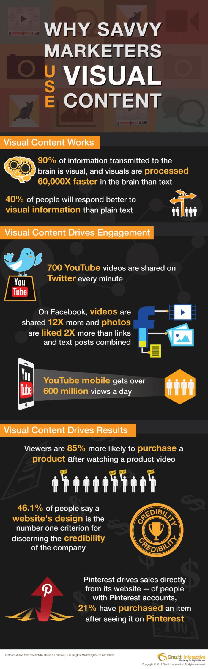 Why Saavy Marketers Use Visual Content #indigital