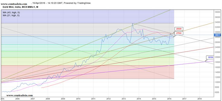 MCX Gold, Technical Analysis