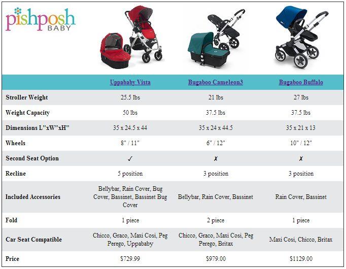 Vista Vs Cameleon 3 Vs Buffalo Comparison Charts
