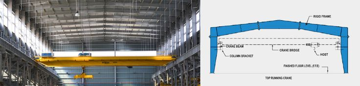 Lakshay Buildtech Pre-engineered building can be designed to accept most types of crane systems such as EOT, Monorail, Under-hung cranes and other load carrying devices such as conveyors etc.