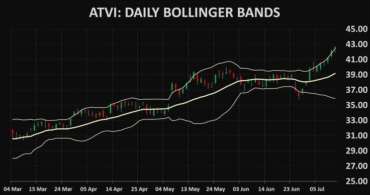 Stocks ATVI: Activision Blizzard technical analysis charts