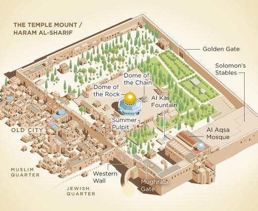 Temple Mount | ... الشريف / הַר הַבַּיִת / The Temple Mount