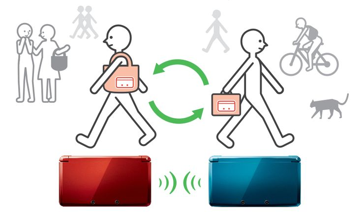 StreetPass is a built-in wireless feature exclusive to the Nintendo 3DS. When two 3DS devices that are either turned on or in stand-by mode are within range of each other, they will receive messages, games, and other data. It is similar to SpotPass, which allows the 3DS console to connect to other 3DS consoles over the internet as well as download Distributed Items. StreetPass is utilized in Animal Crossing: New Leaf to add homes to the Happy Home Showcase, which displays the homes of…