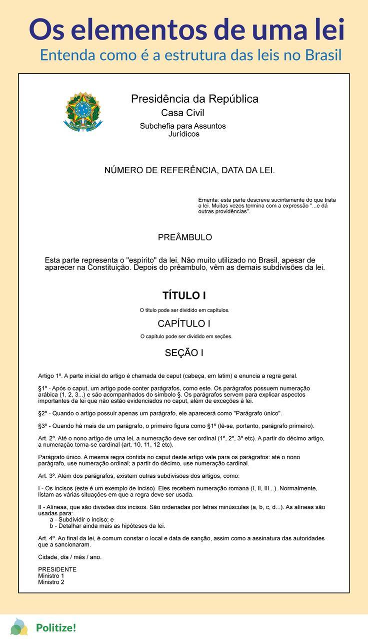 Entenda como é a estrutura das leis no Brasil (Impresso!!!)