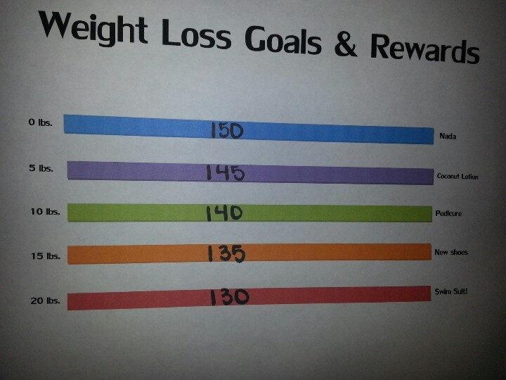 Good idea: make your own weight loss rewards chart!
