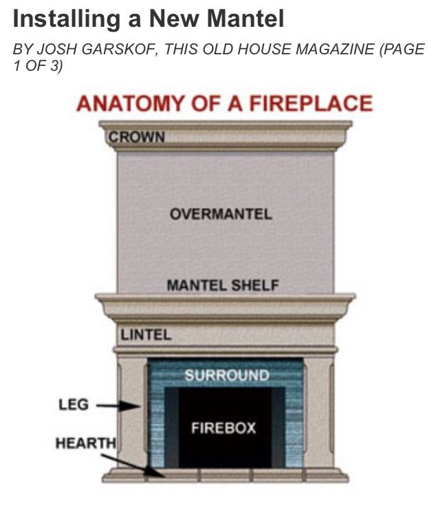 Basic knowledge about fireplaces