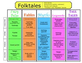 Variety of anchor charts for folk and fairytale unit, including this one which shows differences between a variety of related genres.