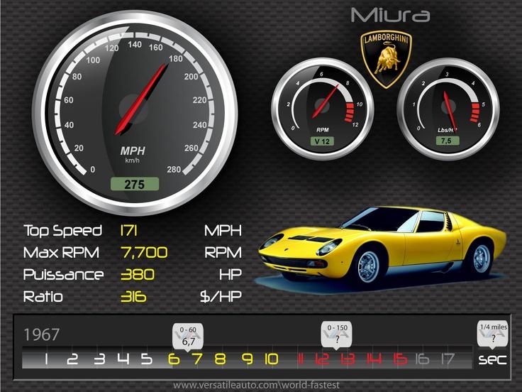 Lamborghini Miura 1967 – HD Spec card Illustration, fiche technique