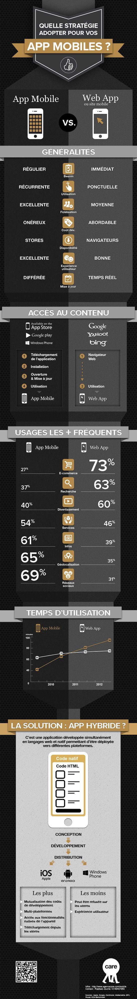 Stratégie mobile : Web app ou app mobile ? [infographie]