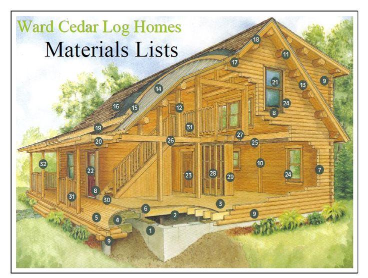 70 best log home blog images on pinterest log home log for House material packages
