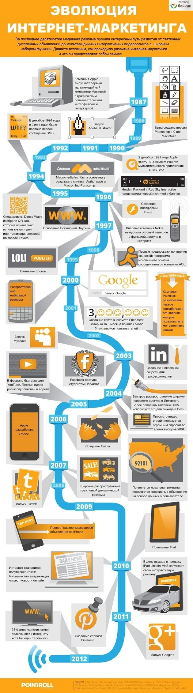 Эволюция интернет-маркетинга. Инфографика / Новости / Идеи и модели на Prostoweb.com.ua