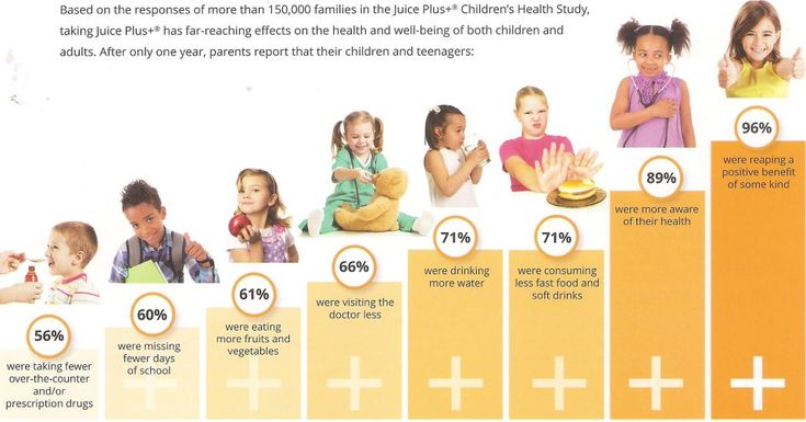 Photo says it all...Kids on Juice Plus!! Capsules or gummies. To get Juice Plus for your kids for FREE call 775-450-7520 PST
